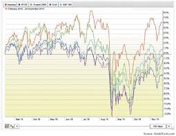 Charting Services Can Provide Guidance Amid Volatility