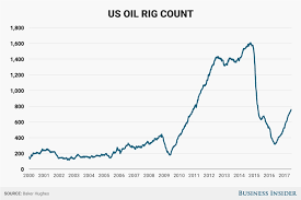 Us Rig Count Chart Us Oil Rig Count Rises For The 23rd Straight Week