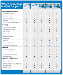 Intel Chip Performance Chart 34 Clean Intel Mobile Processors Comparison Chart