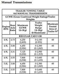 1996 F150 Towing Capacity Chart 1996 4 9 Raising Towing Capacity Ford F150 Forum