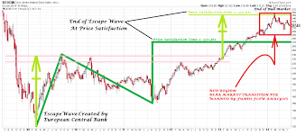 Donovan Norfolks Market Analysis Dow Jones Ireland Stock