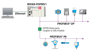 profibus dp v1 master network interface module for compactlogix profibus cable wiring diagram Profibus Wiring Diagram #34