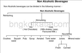 Non Alcoholic Beverages Bng Hotel Management Kolkata