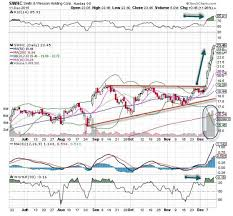 Smith And Wesson Stock Chart Smith Wesson Swhc Stock Is The Chart Of The Day