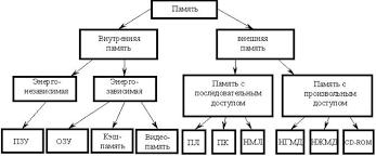 Реферат Архитектура ЭВМ  Внутренняя памятьпредназначена для хранения относительно небольших объемов информации при ее обработке микропроцессором