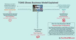 How Does Toms Shoes Make Money The One For One Business