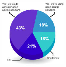 Pie Chart Use Of Open Source To Manage Big Data Business