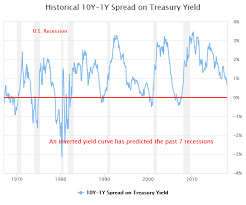 Current Us Yield Curve Chart Yield Curve Gurufocus Com