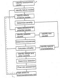 Flow Chart For Fmea
