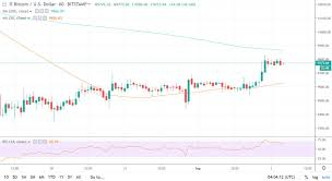 Btc Volume Chart Bitcoin Registers Lowest Trading Volume In 5 Months