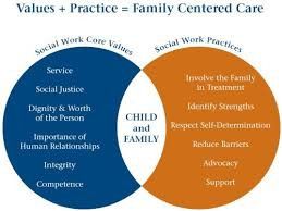 Social Work Values Important Social Work Practices And Values Social Work Be The