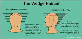 wedge haircut diagram