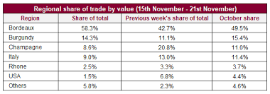 Trade Value Chart Week 6 Talking Trade 2019 Wine Of The Year Leoville Barton Liv Ex