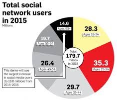 Social Media Pie Chart 2014 Where Will Social Media Users Go In 2016 Infographic