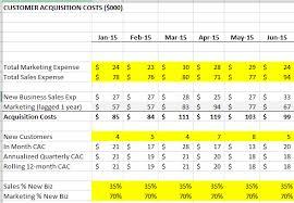 customer acquisition cost customer acquisition costs in saas the saas cfo