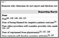 Error Reporting And Disclosure Patient Safety And Quality