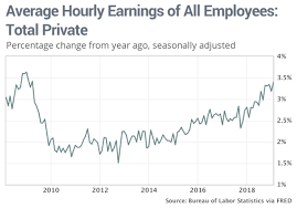 2014 Federal Pay Chart At A 10 Year High Wage Growth For American Workers Likely