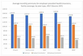 To find out which family private medical insurance is the best for your family, fill in. A Perspective On 2018 Federal Health Insurance Costs Fedsmith Com