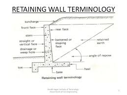 Small Picture Counterfort Retaining Wall