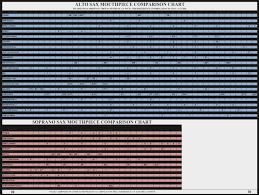 Comparison Charts American Way Marketing Saxophone Reed