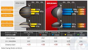 Smash Factor Chart Introducing The All New Ryoma Maxima Driver Tourspecgolf