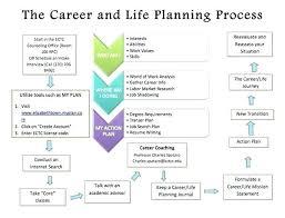 Career Plan Template Copyofthebeauty Info