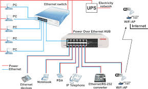 power over ethernet supply of ethernet devices over data cable the main reason why the power supply over ethernet was developed were the requirements of the internet telephony voice over internet protocol voip