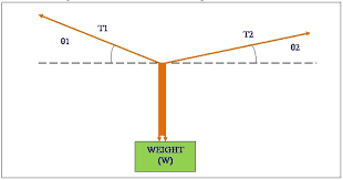 mechanics tutorial for this situation we know that weight always acts vertically downwards  we can resolve the two other vectors into their horizontal and vertical components