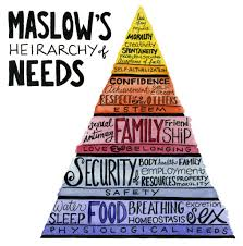 Maslow Hierarchy Of Needs Visual Representation Of Maslows Hierarchy Of Needs