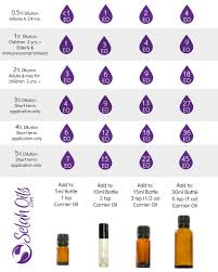 Thieves Oil Dilution Essential Oil Dilution Guidelines Selah Essential Oils