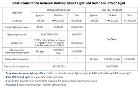 8m Wind Solar Hybrid Street Light STL01038608Solar Street Lights Price List