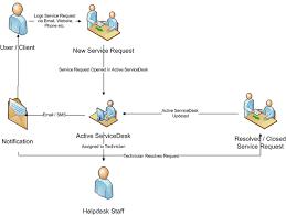 It Help Desk Process Flow Chart Active Servicedesk Help