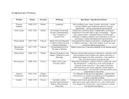 Enlightenment Thinkers Comparison Chart Enlightenment Thinkers World History History World