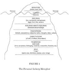 the best iceberg theory ideas the iceberg  the 25 best iceberg theory ideas the iceberg theories of leadership and freud theory