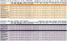 COMP Cams Catalog - Chevrolet Chevy LT1 LT4 SB2 Race Engine 350 ci 8 ...