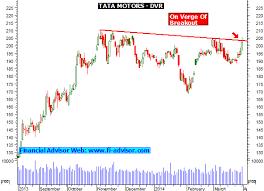 Intraday Close Watch Tata Motors Dvr Above 205 50