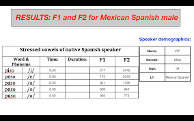 Vowel Frequency Chart Part 5 2 Measuring Vowel Formants Colang 2014