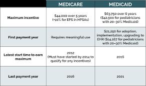 Medicare Vs Medicaid Chart Medicare Vs Medicaid Incentives Srs Health