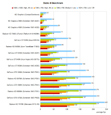 Mobile Gpu Benchmark Chart Diablo Iii Benchmarked Notebookcheck Net Reviews