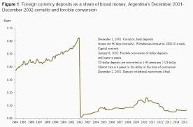 Money Conversion Chart Pesos To Dollars Lessons For Greece On Forcible Currency Conversions World