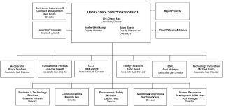 Doe Office Of Science Org Chart Organization Slac National Accelerator Laboratory