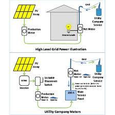 solar power panels wiring diagram installation images wiring diagram as well solar power system block diagram besides solar