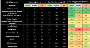 Singapore Airlines Star Alliance Award Chart Devaluation