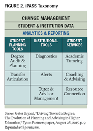 how personalized learning unlocks student success educause multiple studies have documented the impact that these types of tools can have on student success the effects of student coaching in college report found