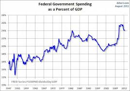 Federal Spending As A Percentage Of Gdp Historical Chart Government Spending As Percentage Of Gdp Financial Sense