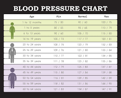Blood Pressure Ranges Is Yours Good Or Bad Preventive