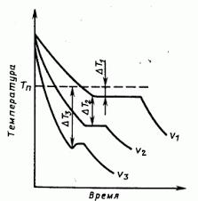 Контрольная работа Вариант Материаловедение  Кривые охлаждения металла при кристаллизации