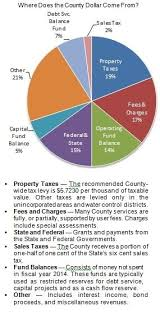 Pie Chart Of Where Tax Dollars Go Office Of Management And Budget