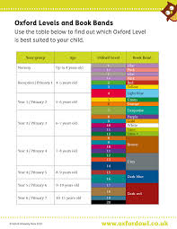 Book Chart Uk Oxford Reading Tree Explained Oxford Owl