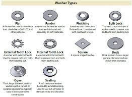 Fastener Drive Type Identification Chart In 2019 Nuts